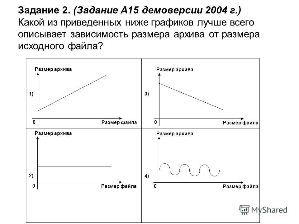 Задание 2. (Задание А15 демоверсии 2004 г.) Какой из приведенных ниже графиков лучше всего описывает зависимость размера архива от размера исходного файла? 0 Размер архива Размер файла 0 Размер архива Размер файла 0 Размер архива Размер файла 0 Разме