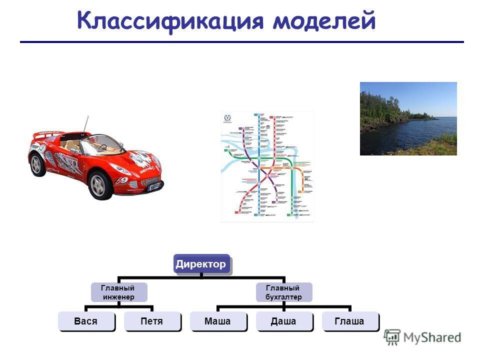 Классификация моделей Директор Главный инженер ВасяПетя Главный бухгалтер МашаДашаГлаша