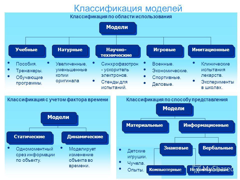 Классификация моделей Классификация с учетом фактора времени Классификация по области использования Классификация по способу представления Пособия. Тренажеры. Обучающие программы. Увеличенные, уменьшенные копии оригинала Синхрофазотрон - ускоритель э