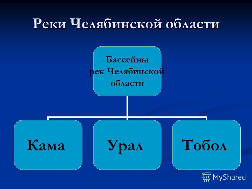 Реки Челябинской области Бассейны рек Челябинской области КамаУралТобол