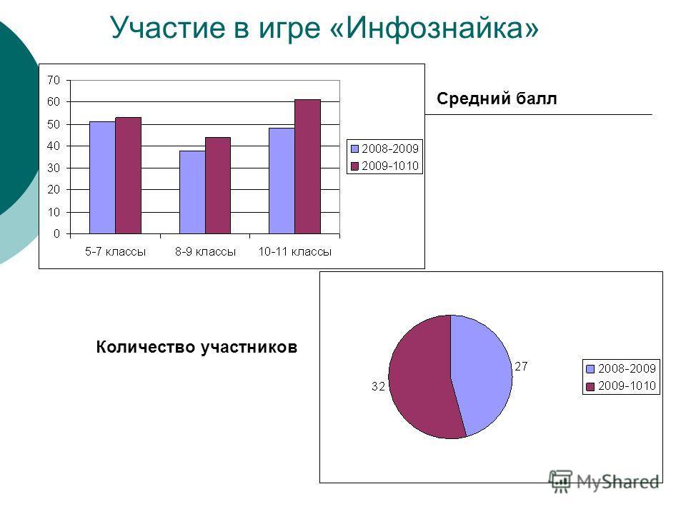 Участие в игре «Инфознайка» Средний балл Количество участников