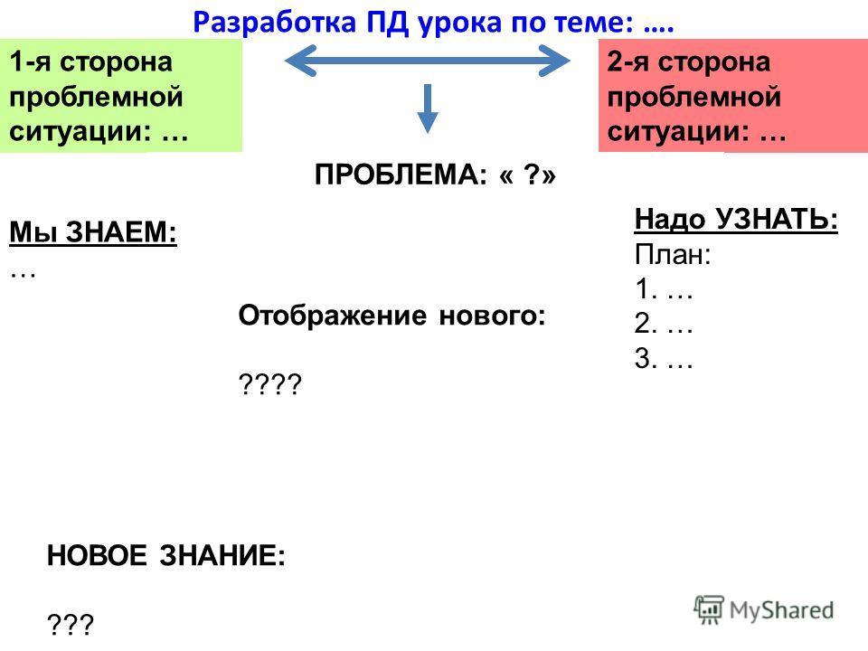 34 Разработка ПД урока по теме: …. 1-я сторона проблемной ситуации: … 2-я сторона проблемной ситуации: … ПРОБЛЕМА: « ?» Мы ЗНАЕМ: … Надо УЗНАТЬ: План: 1. … 2. … 3. … НОВОЕ ЗНАНИЕ: ??? Отображение нового: ????