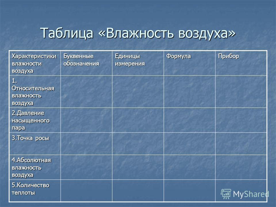 Таблица «Влажность воздуха» Характеристики влажности воздуха Буквенные обозначения Единицы измерения ФормулаПрибор 1. Относительная влажность воздуха 2.Давление насыщенного пара 3.Точка росы 4.Абсолютная влажность воздуха 5.Количество теплоты