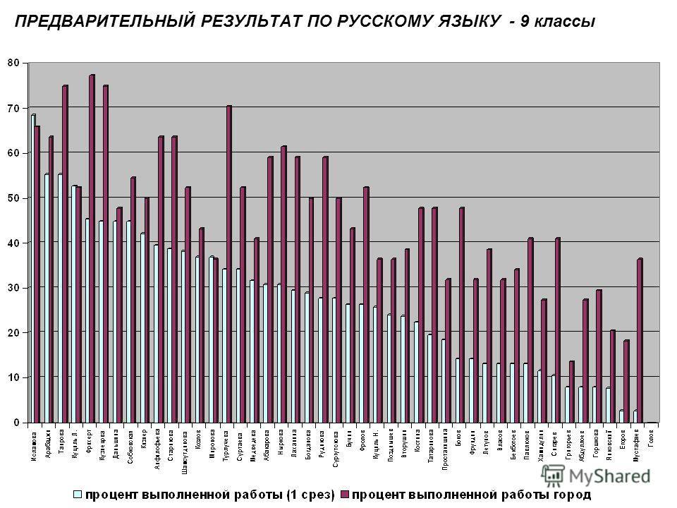 ПРЕДВАРИТЕЛЬНЫЙ РЕЗУЛЬТАТ ПО РУССКОМУ ЯЗЫКУ - 9 классы