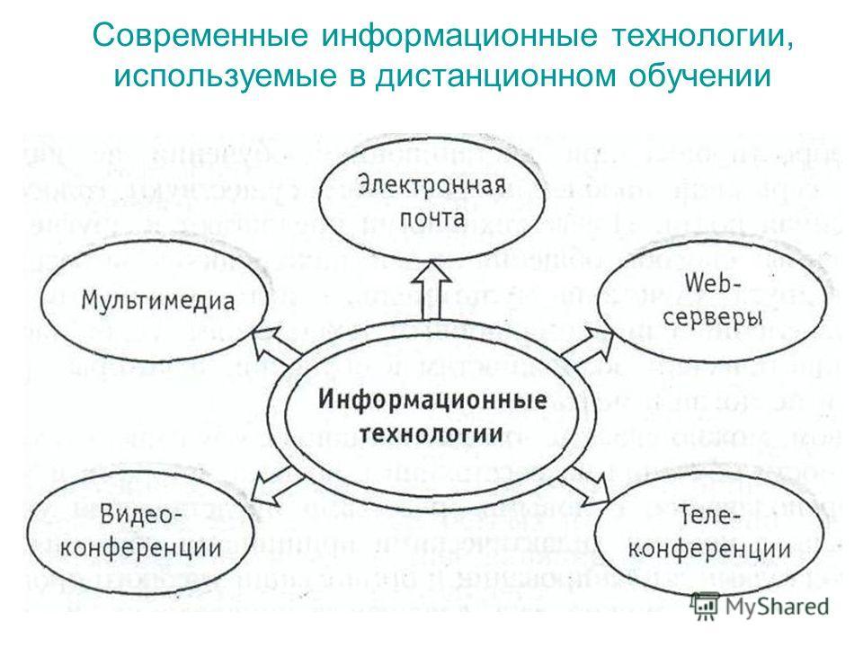 Современные информационные технологии, используемые в дистанционном обучении