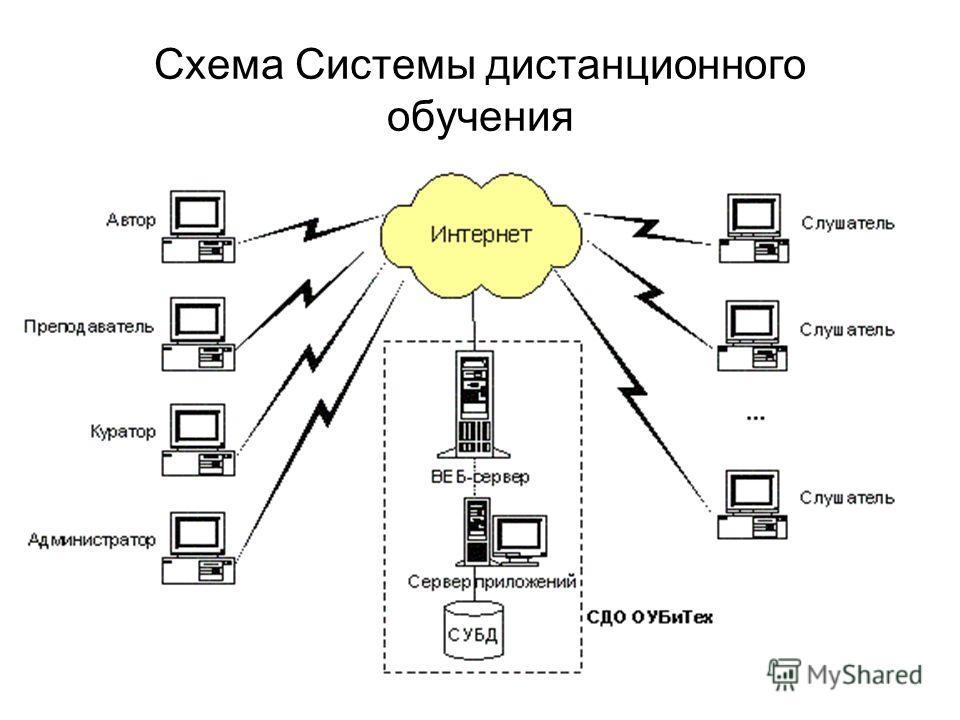 Схема Системы дистанционного обучения