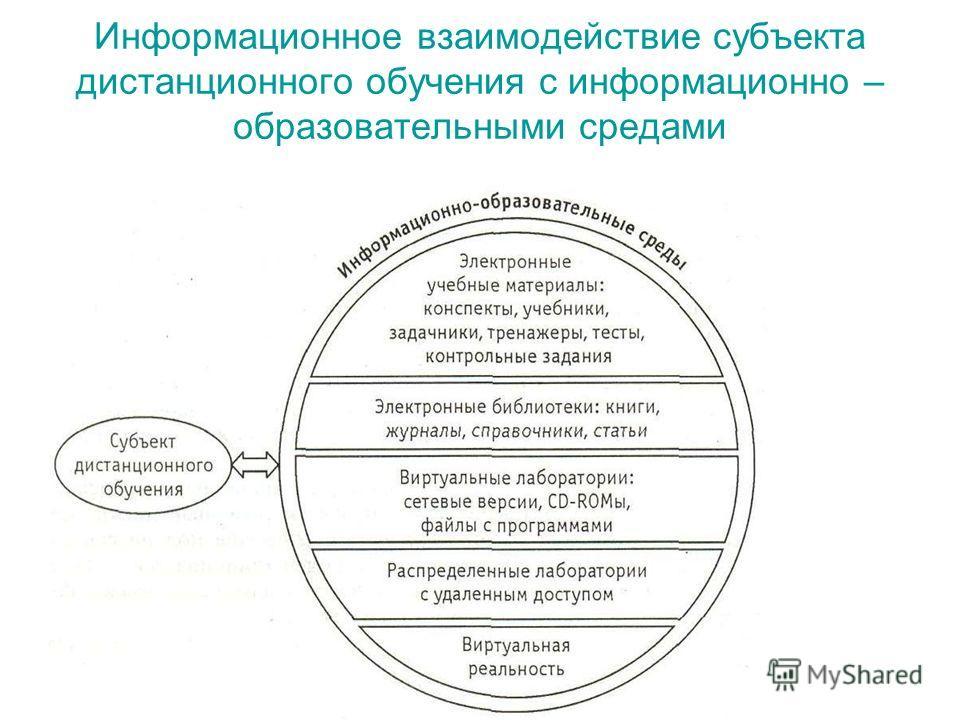 Информационное взаимодействие субъекта дистанционного обучения с информационно – образовательными средами