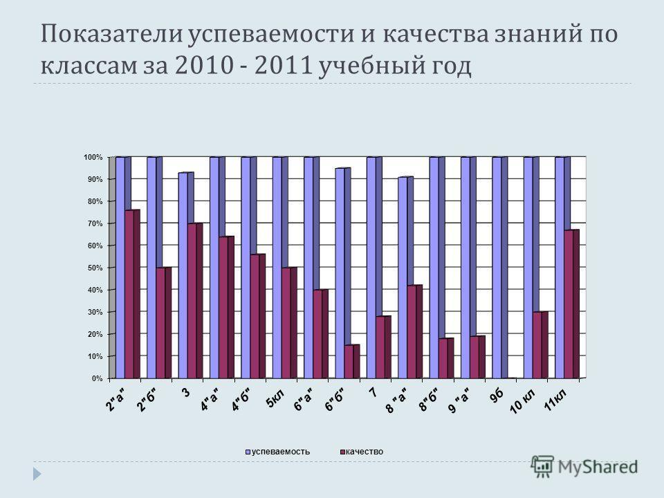 Показатели успеваемости и качества знаний по классам за 2010 - 2011 учебный год