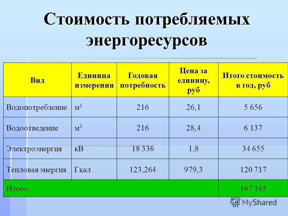 Стоимость потребляемых энергоресурсов Вид Единица измерения Годовая потребность Цена за единицу, руб Итого стоимость в год, руб Водопотреблением3м3 21626,15 656 Водоотведением3м3 21628,46 137 ЭлектроэнергиякВ18 3361,834 655 Тепловая энергияГкал123,26