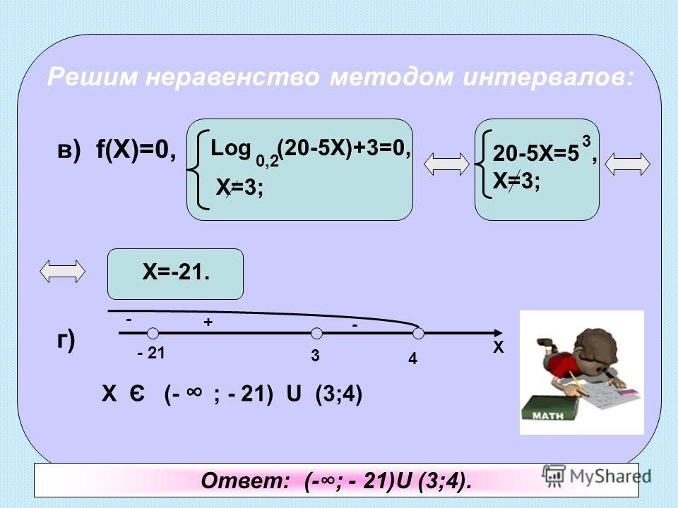 Решим неравенство методом интервалов: в) f(X)=0, г) Log (20-5X)+3=0, 0,2 X=3;X=3; 20-5X=5, X=3; 3 X=-21. X - 21 3 4 X Є (- ; - 21) U (3;4) Ответ: (-; - 21)U (3;4). - + -