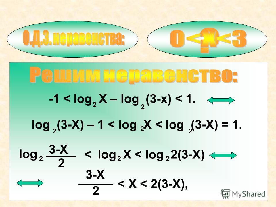 -1 < log X – log (3-x) < 1. 2 2 log (3-X) – 1 < log X < log (3-X) = 1. 2 2 2 log 2 3-X 2 < log X < log 2(3-X) 22 3-X 2 < X < 2(3-X),