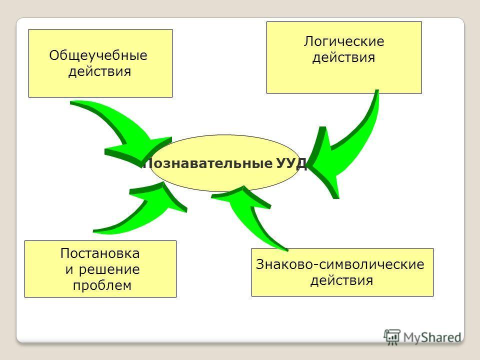 Познавательные УУД Общеучебные действия Логические действия Постановка и решение проблем Знаково-символические действия