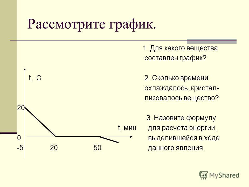 Рассмотрите график. 1. Для какого вещества составлен график? 2. Сколько времени охлаждалось, кристал- лизовалось вещество? 3. Назовите формулу для расчета энергии, выделившейся в ходе данного явления. t, C 20 t, мин 0 -5 20 50