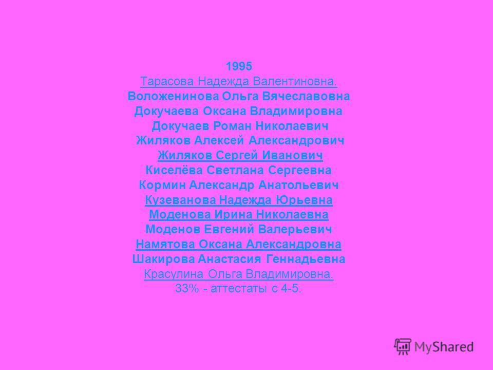 1995 Тарасова Надежда Валентиновна. Воложенинова Ольга Вячеславовна Докучаева Оксана Владимировна Докучаев Роман Николаевич Жиляков Алексей Александрович Жиляков Сергей Иванович Киселёва Светлана Сергеевна Кормин Александр Анатольевич Кузеванова Наде