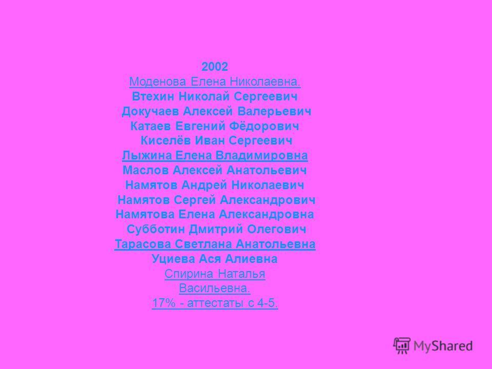 2002 Моденова Елена Николаевна. Втехин Николай Сергеевич Докучаев Алексей Валерьевич Катаев Евгений Фёдорович Киселёв Иван Сергеевич Лыжина Елена Владимировна Маслов Алексей Анатольевич Намятов Андрей Николаевич Намятов Сергей Александрович Намятова