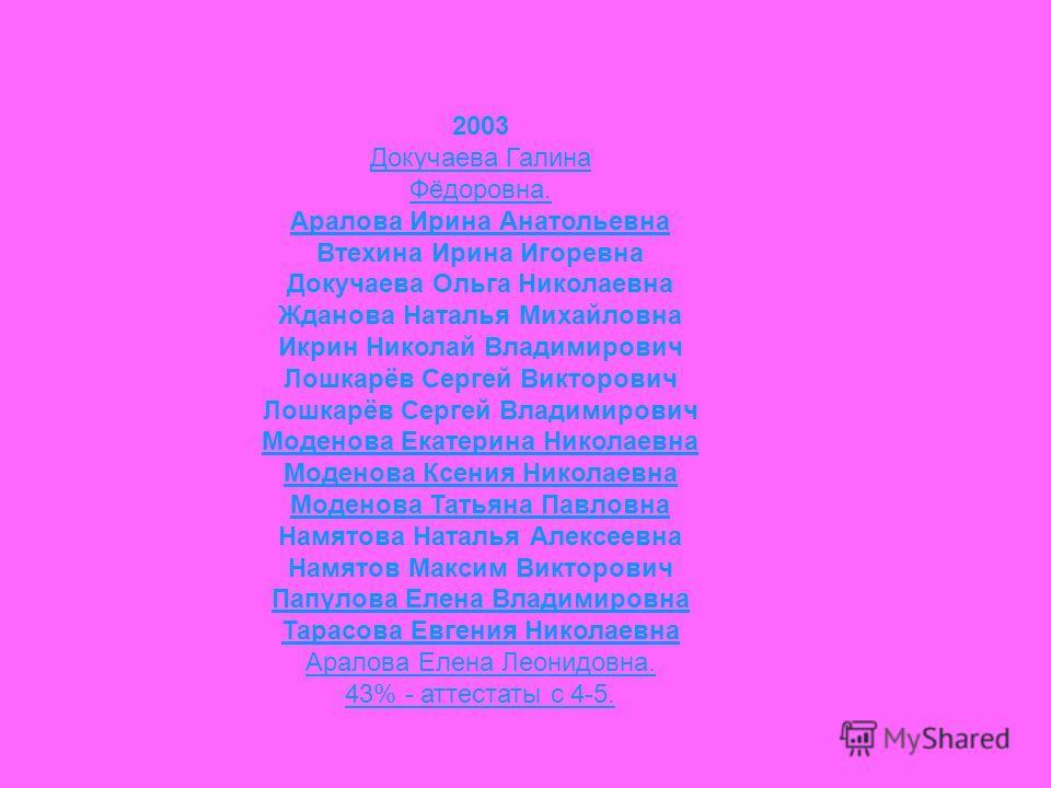 2003 Докучаева Галина Фёдоровна. Аралова Ирина Анатольевна Втехина Ирина Игоревна Докучаева Ольга Николаевна Жданова Наталья Михайловна Икрин Николай Владимирович Лошкарёв Сергей Викторович Лошкарёв Сергей Владимирович Моденова Екатерина Николаевна М