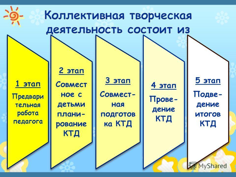 1 этап Предвари тельная работа педагога 2 этап Совмест ное с детьми плани- рование КТД 3 этап Совмест- ная подготов ка КТД 4 этап Прове- дение КТД 5 этап Подве- дение итогов КТД