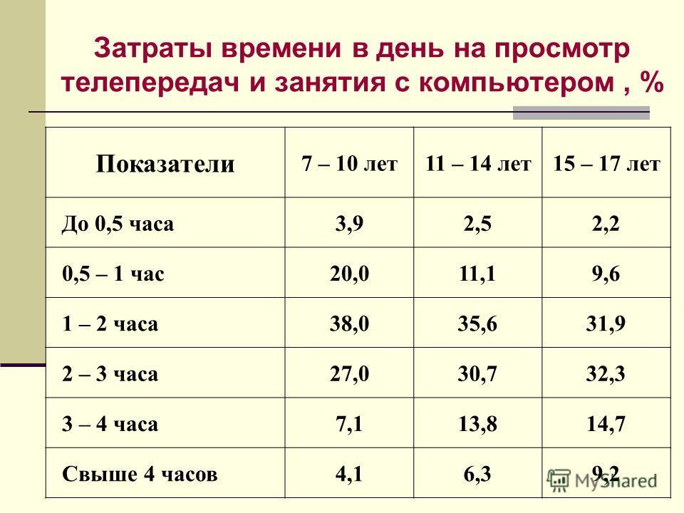 Затраты времени в день на просмотр телепередач и занятия с компьютером, % Показатели 7 – 10 лет11 – 14 лет15 – 17 лет До 0,5 часа3,92,52,2 0,5 – 1 час20,011,19,6 1 – 2 часа38,035,631,9 2 – 3 часа27,030,732,3 3 – 4 часа7,113,814,7 Свыше 4 часов4,16,39