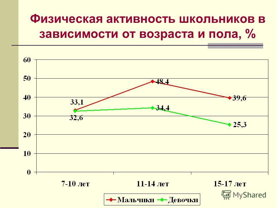 Физическая активность школьников в зависимости от возраста и пола, %