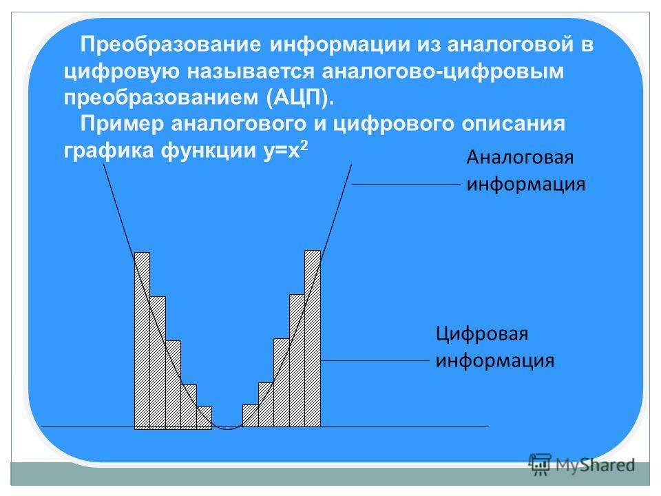 Преобразование информации из аналоговой в цифровую называется аналогово-цифровым преобразованием (АЦП). Пример аналогового и цифрового описания графика функции у=х 2 Аналоговая информация Цифровая информация