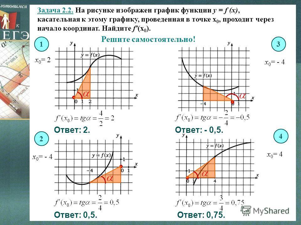 Задача 2.2. На рисунке изображен график функции y = f (x), касательная к этому графику, проведенная в точке х 0, проходит через начало координат. Найдите f'(х 0 ). х 0 = 2 х 0 = - 4 х 0 = 4 13 4 2 Решите самостоятельно! Ответ: 2. Ответ: 0,5. Ответ: -