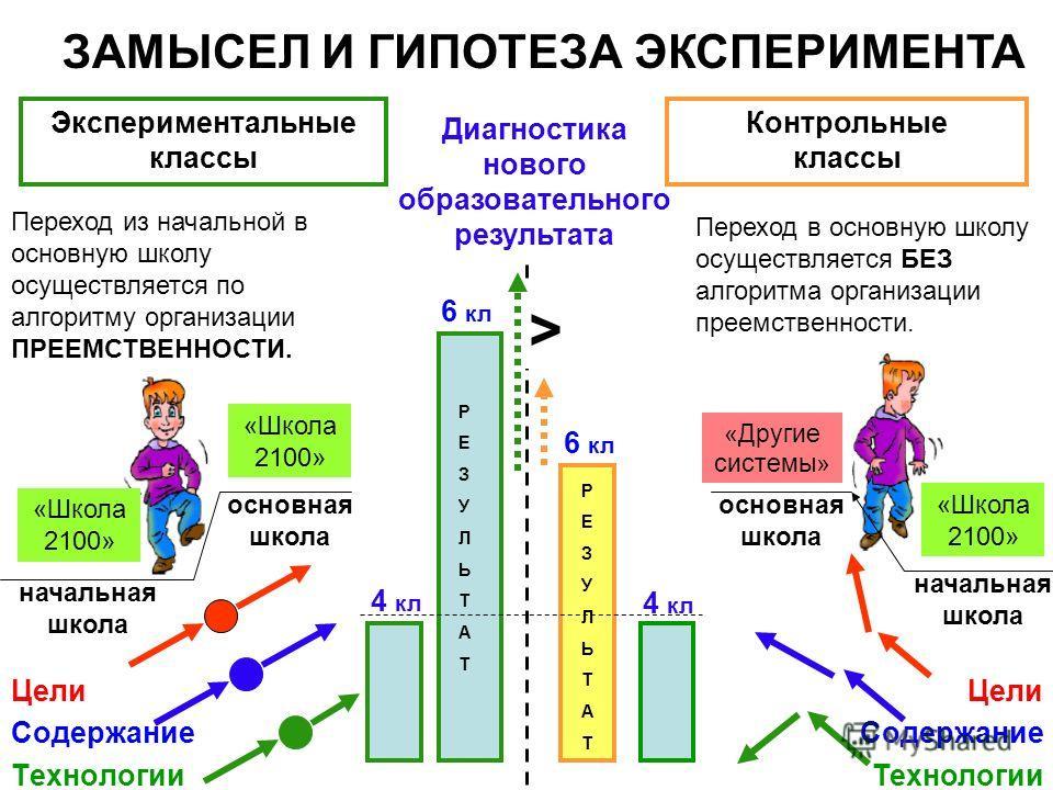 Переход в основную школу осуществляется БЕЗ алгоритма организации преемственности. 4 кл 6 кл Диагностика нового образовательного результата Переход из начальной в основную школу осуществляется по алгоритму организации ПРЕЕМСТВЕННОСТИ. > 4 кл 6 кл Экс