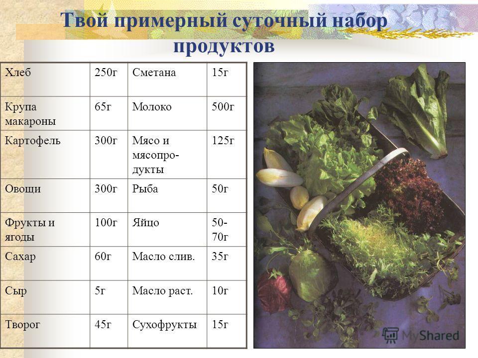 Твой примерный суточный набор продуктов Хлеб250гСметана15г Крупа макароны 65гМолоко500г Картофель300гМясо и мясопро- дукты 125г Овощи300гРыба50г Фрукты и ягоды 100гЯйцо50- 70г Сахар60гМасло слив.35г Сыр5гМасло раст.10г Творог45гСухофрукты15г