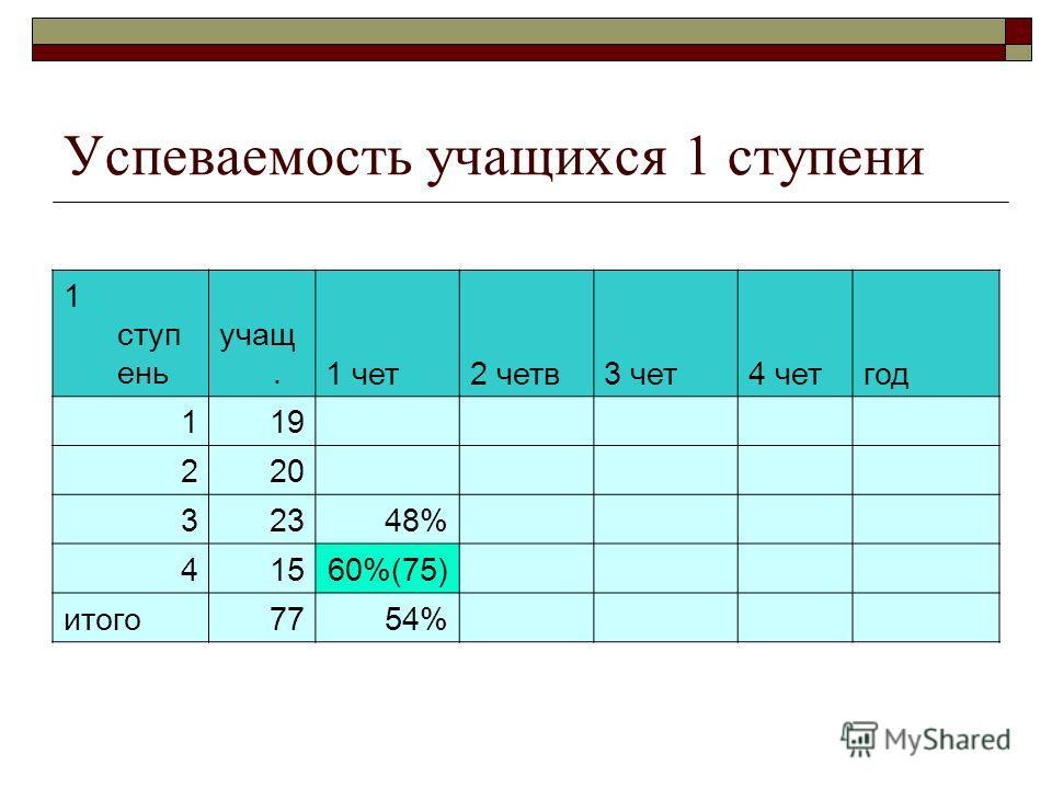 Успеваемость учащихся 1 ступени 1 ступ ень учащ.1 чет2 четв3 чет4 четгод 119 220 32348% 41560%(75) итого7754%