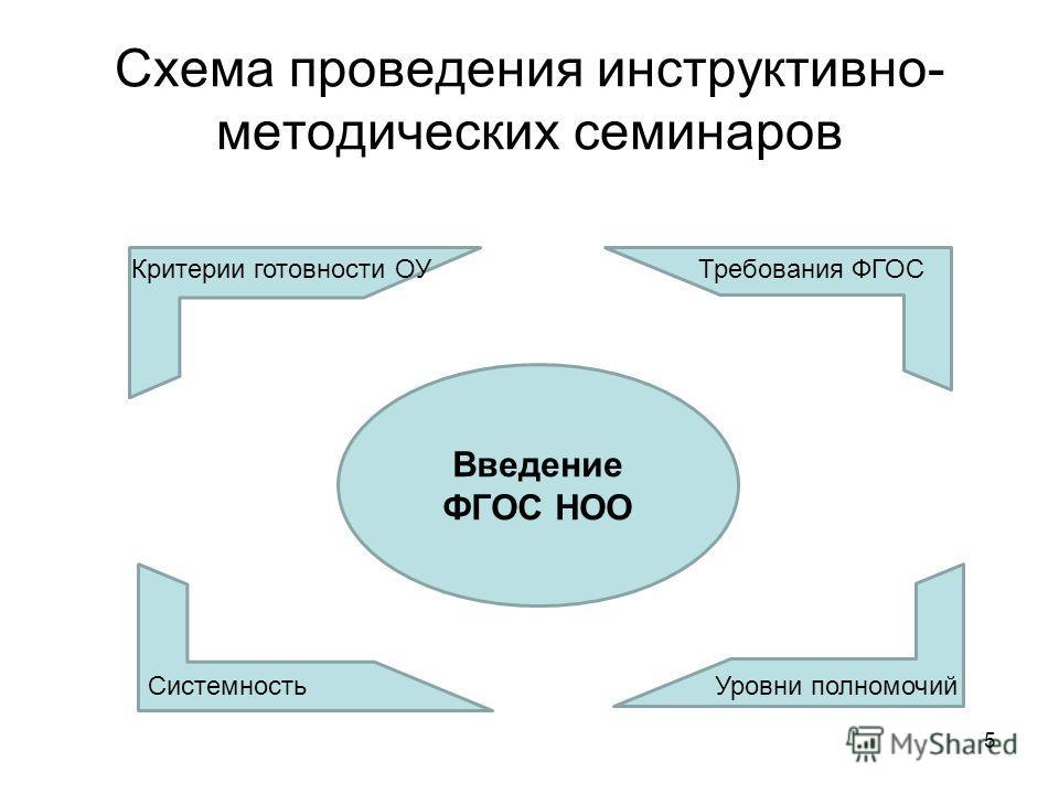 Схема проведения инструктивно- методических семинаров 5 Введение ФГОС НОО Системность Требования ФГОСКритерии готовности ОУ Уровни полномочий
