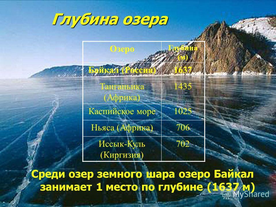 Глубина озера Среди озер земного шара озеро Байкал занимает 1 место по глубине (1637 м) Озеро Глубина (м) Байкал (Россия)1637 Танганьика (Африка) 1435 Каспийское море1025 Ньяса (Африка)706 Иссык-Куль (Киргизия) 702
