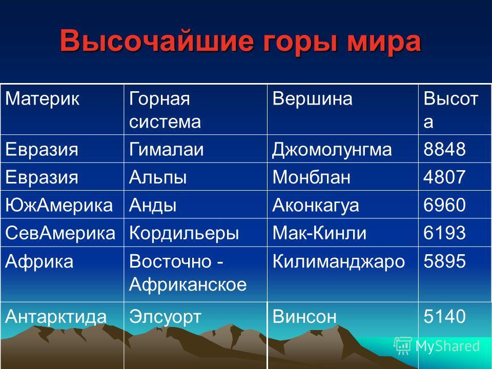 Высочайшие горы мира МатерикГорная система ВершинаВысот а ЕвразияГималаиДжомолунгма8848 ЕвразияАльпыМонблан4807 ЮжАмерикаАндыАконкагуа6960 СевАмерикаКордильерыМак-Кинли6193 АфрикаВосточно - Африканское Килиманджаро5895 АнтарктидаЭлсуортВинсон5140