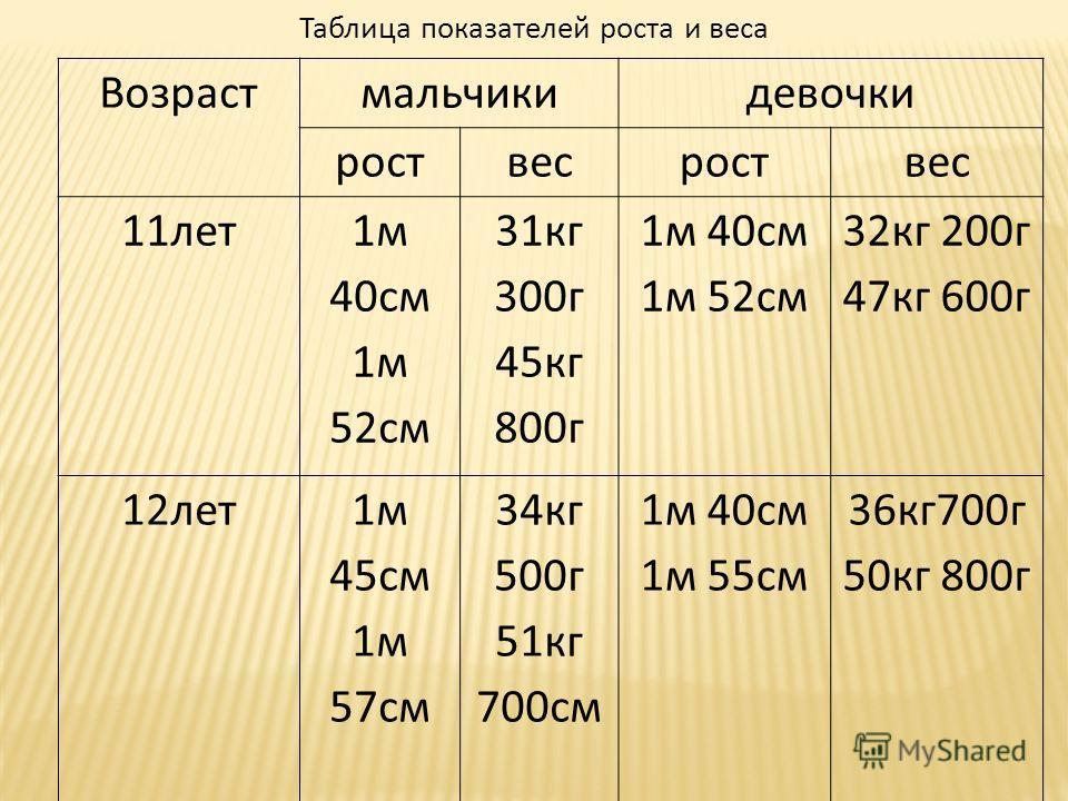 Возрастмальчикидевочки роствесроствес 11лет 1м 40см 1м 52см 31кг 300г 45кг 800г 1м 40см 1м 52см 32кг 200г 47кг 600г 12лет1м 45см 1м 57см 34кг 500г 51кг 700см 1м 40см 1м 55см 36кг700г 50кг 800г Таблица показателей роста и веса