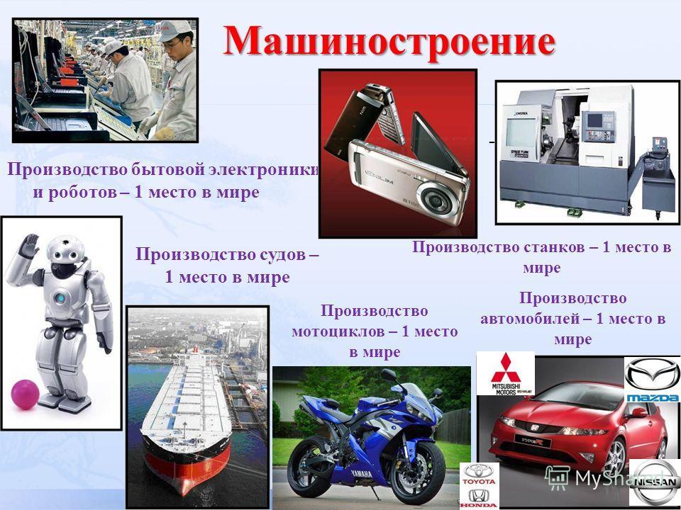 Производство бытовой электроники и роботов – 1 место в мире – 2 место в мире Производство Производство судов – 1 место в мире Производство автомобилей – 1 место в мире Производство станков – 1 место в мире Производство мотоциклов – 1 место в мире