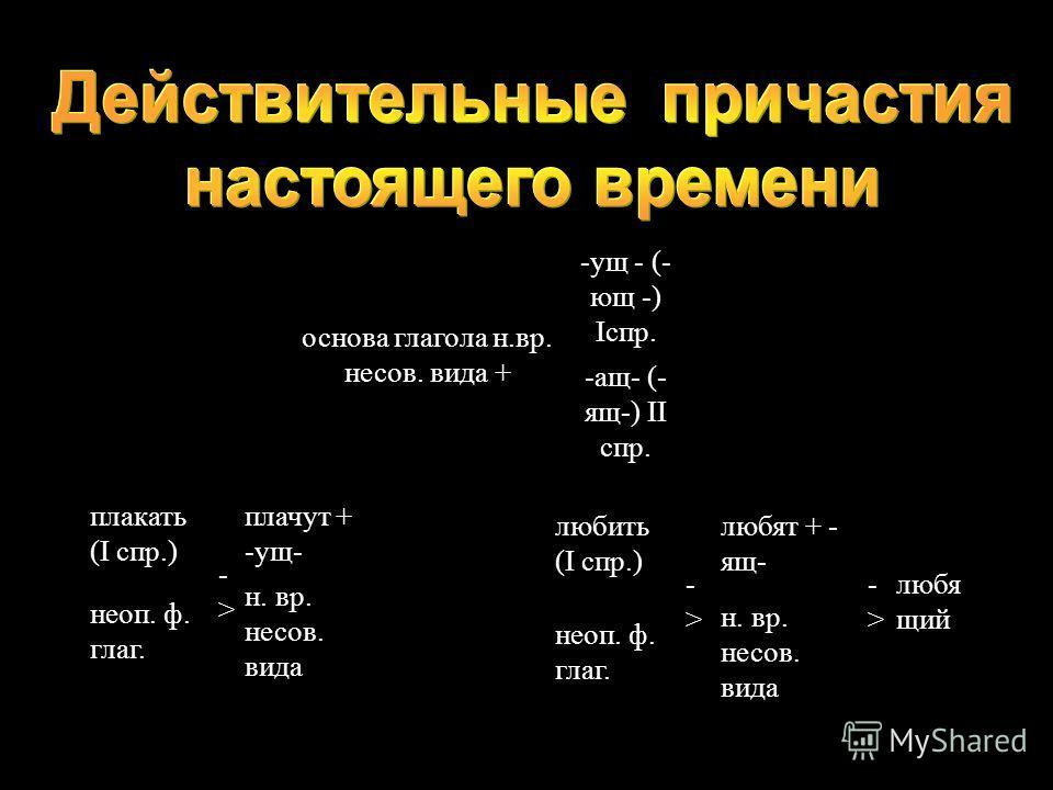 основа глагола н.вр. несов. вида + -ущ - (- ющ -) Iспр. -ащ- (- ящ-) II спр. плакать (I спр.) ->-> плачут + -ущ- ->-> плачу щий неоп. ф. глаг. н. вр. несов. вида любить (I спр.) ->-> любят + - ящ- ->-> любя щий неоп. ф. глаг. н. вр. несов. вида