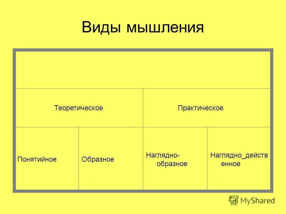 Виды мышления Теоретическое Практическое ПонятийноеОбразное Наглядно- образное Наглядно_действ енное