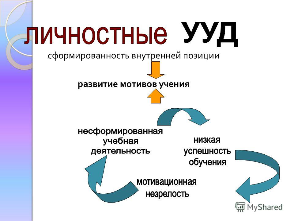 сформированность внутренней позиции развитие мотивов учения