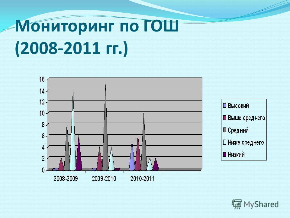Мониторинг по ГОШ (2008-2011 гг.)