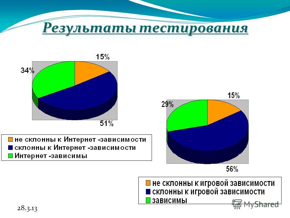 28.3.13 Результаты тестирования