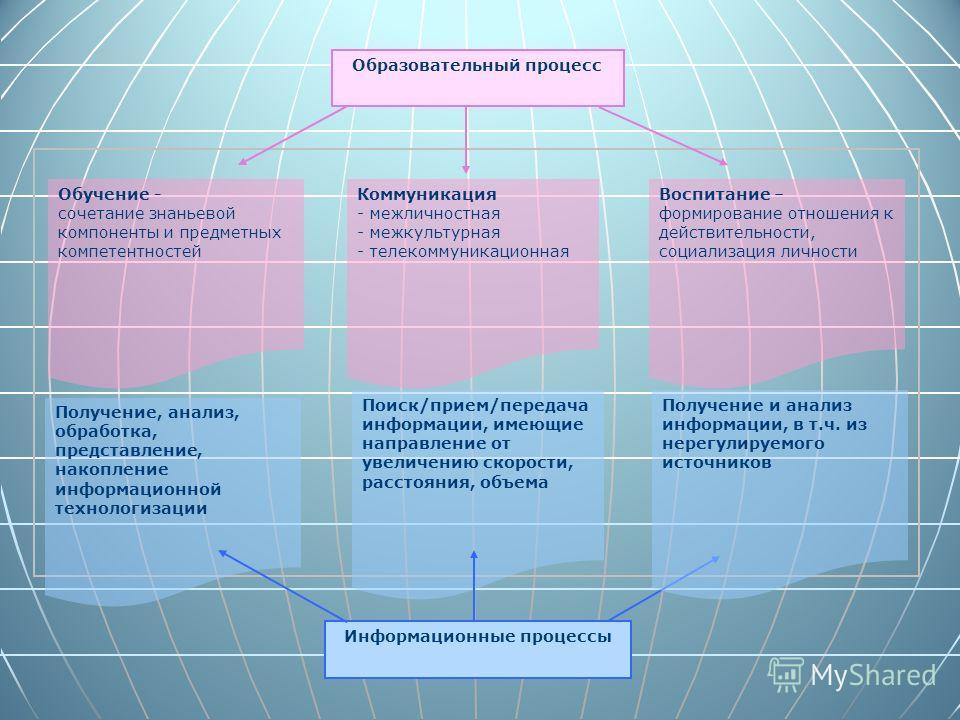 Образовательный процесс Информационные процессы Получение, анализ, обработка, представление, накопление информационной технологизации Поиск/прием/передача информации, имеющие направление от увеличению скорости, расстояния, объема Получение и анализ и