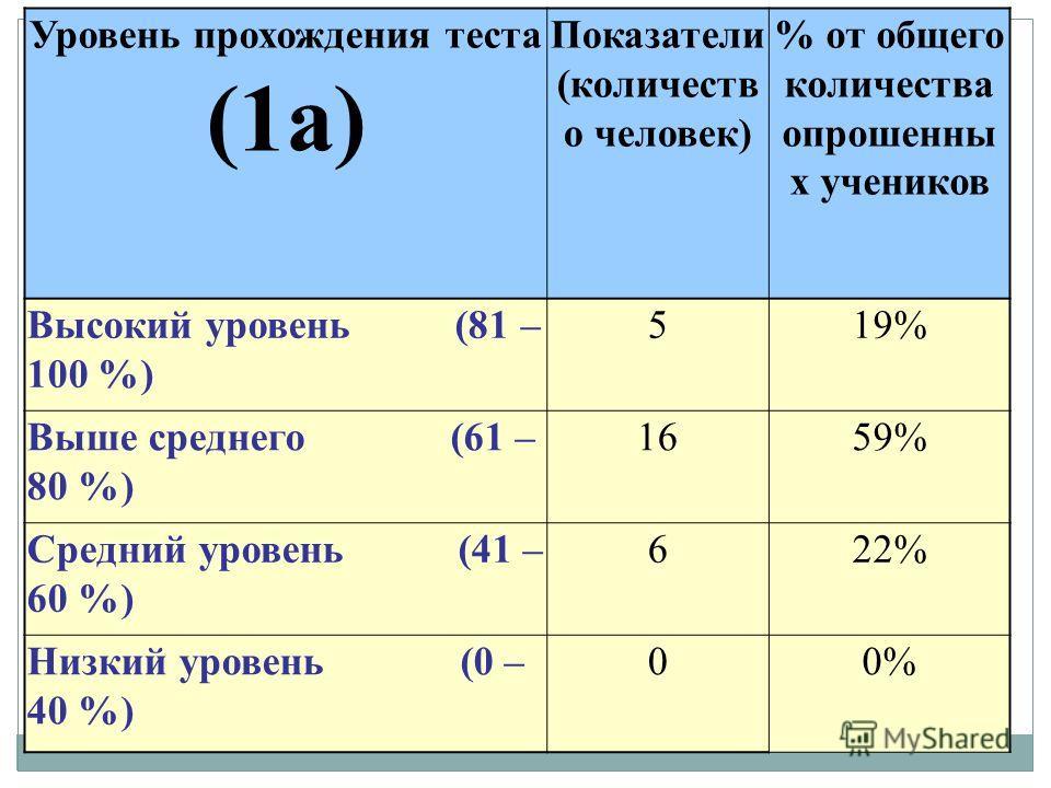 Уровень прохождения теста (1а) Показатели (количеств о человек) % от общего количества опрошенны х учеников Высокий уровень (81 – 100 %) 519% Выше среднего (61 – 80 %) 1659% Средний уровень (41 – 60 %) 622% Низкий уровень (0 – 40 %) 00%