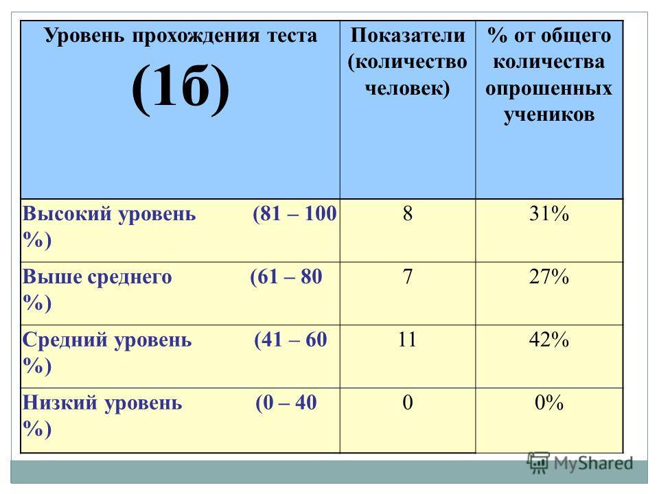 Уровень прохождения теста (1б) Показатели (количество человек) % от общего количества опрошенных учеников Высокий уровень (81 – 100 %) 831% Выше среднего (61 – 80 %) 727% Средний уровень (41 – 60 %) 1142% Низкий уровень (0 – 40 %) 00%