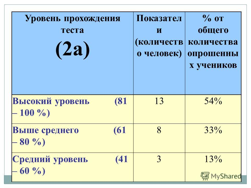 Уровень прохождения теста (2а) Показател и (количеств о человек) % от общего количества опрошенны х учеников Высокий уровень (81 – 100 %) 1354% Выше среднего (61 – 80 %) 833% Средний уровень (41 – 60 %) 313%