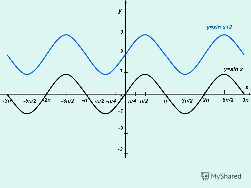 у х 0 п/2п3п/2 2п -п/2 -п -3п/2 -2п5п/2 -5п/2-3п 3п у=sin x п/4-п/4 1 2 3 -2 -3 y=sin x+2