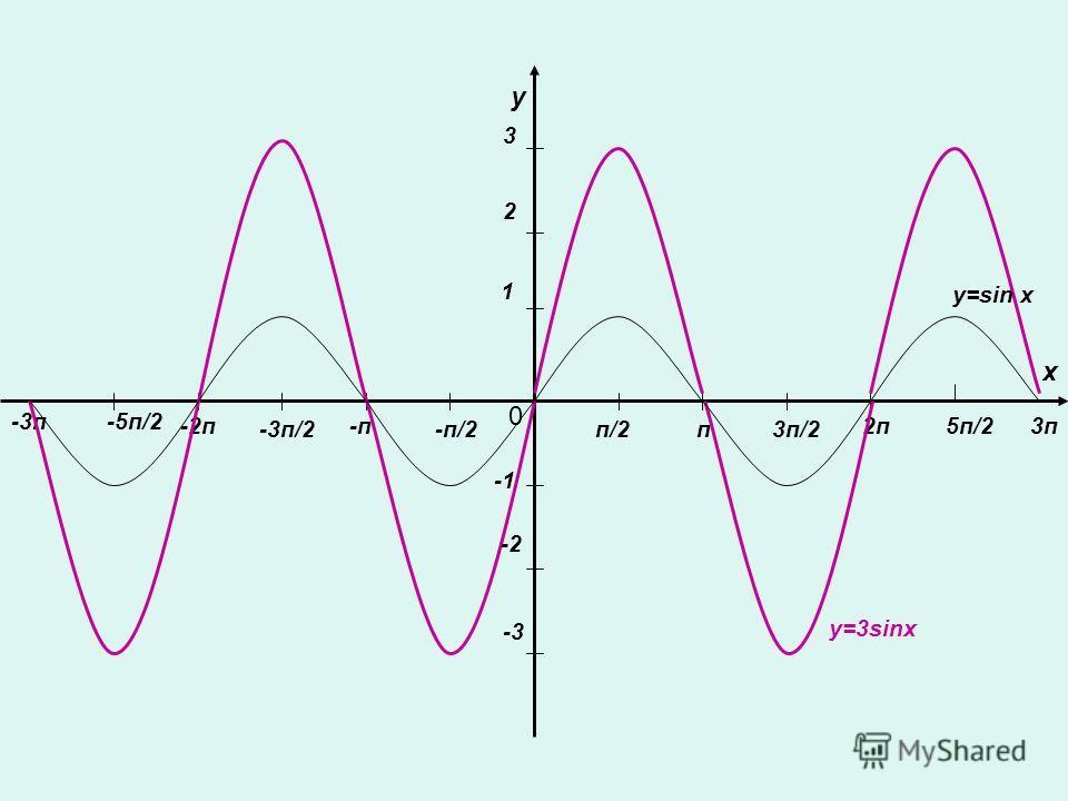 у х 0 п/2п3п/2 2п -п/2 -п -3п/2 -2п5п/2 -5п/2-3п 3п 1 2 3 -2 -3 y=3sinx у=sin x