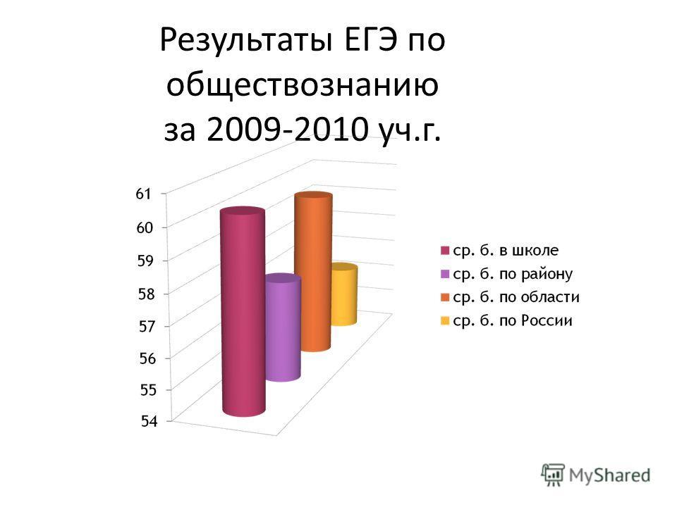 Результаты ЕГЭ по обществознанию за 2009-2010 уч.г.