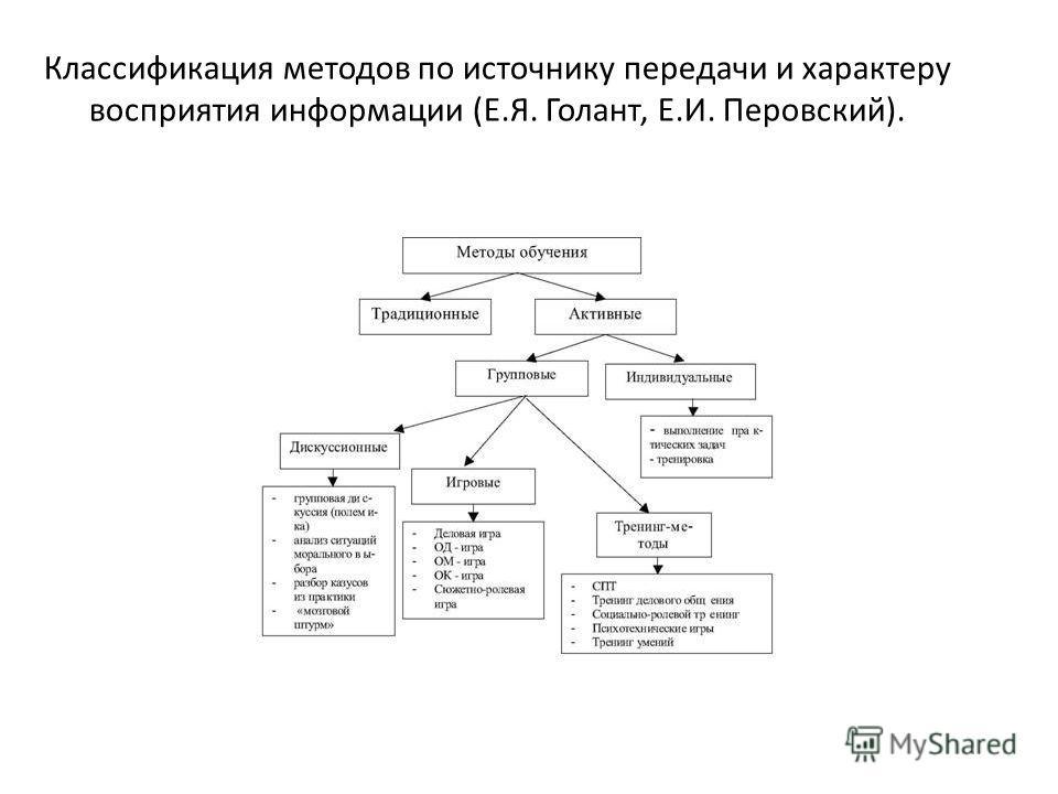 Классификация методов по источнику передачи и характеру восприятия информации (Е.Я. Голант, Е.И. Перовский).