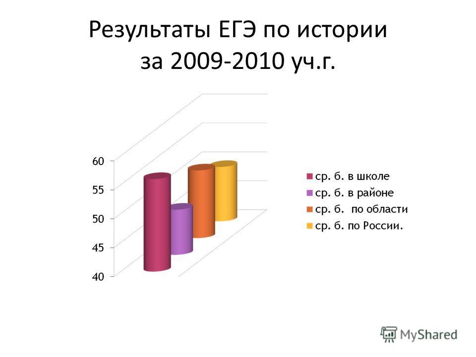 Результаты ЕГЭ по истории за 2009-2010 уч.г.