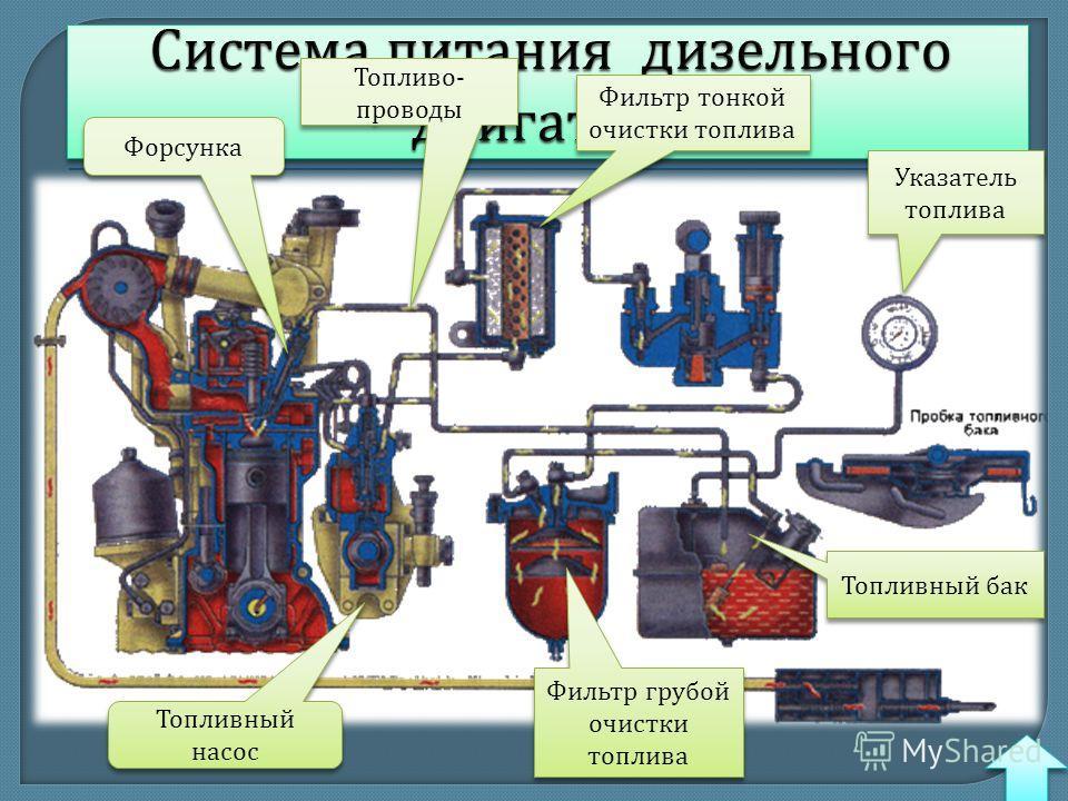 Топливный бак Фильтр грубой очистки топлива Фильтр грубой очистки топлива Фильтр тонкой очистки топлива Фильтр тонкой очистки топлива Топливный насос Форсунка Указатель топлива Топливо - проводы