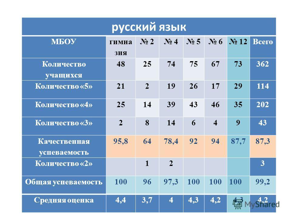 русский язык МБОУ гимна зия 2 4 5 6 12Всего Количество учащихся 482574756773362 Количество «5»21219261729114 Количество «4»251439434635202 Количество «3»281464943 Качественная успеваемость 95,86478,4929487,787,3 Количество «2» 12 3 Общая успеваемость