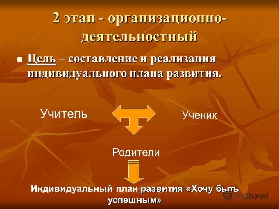 2 этап - организационно- деятельностный Цель – составление и реализация индивидуального плана развития. Цель – составление и реализация индивидуального плана развития. Учитель Ученик Родители развития «Хочу быть успешным» Индивидуальный план развития